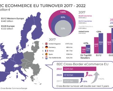 b2c-ecommerce-turnover-europe-2017