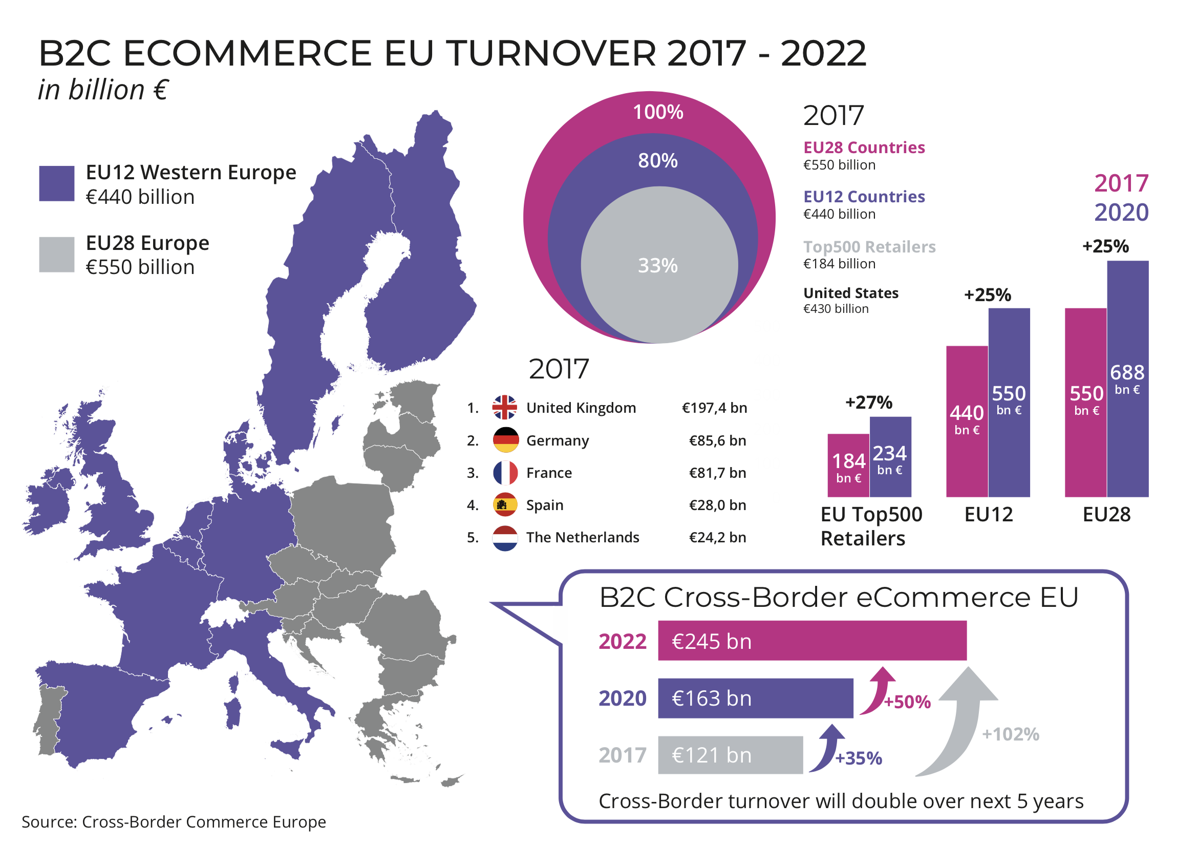 b2c-ecommerce-turnover-europe-2017