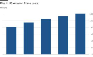 Amazon works its way deeper into customers' lives