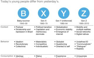 'True Gen': Generation Z and its implications for companies