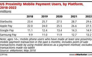 Four mobile payment trends to watch for in 2019
