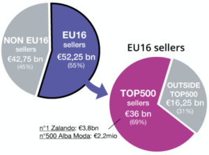 EU16-turnover-Top500-sellers
