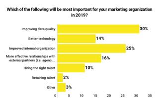 Improving data quality is the top goal for marketers in 2019