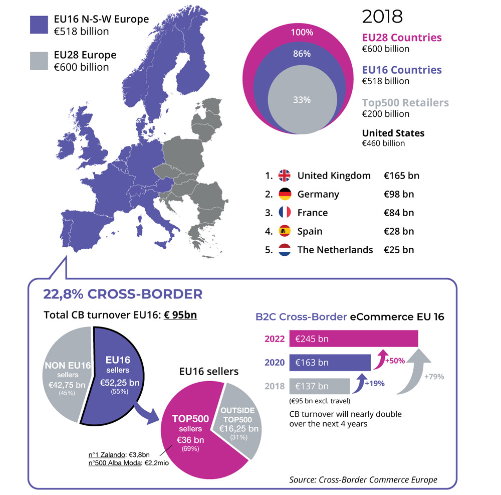 Top 100 Hits 2020.Etcheberry Consultores Blog Archive Eu Cross Border E Commerce