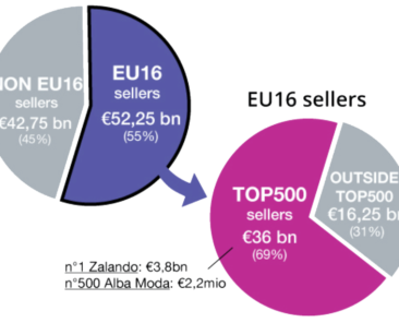 EU16-Top500-report