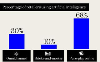 AI is proving to be a powerful tool in boosting in-store sales