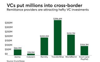 Cross-border payments still need a dose of local expertise