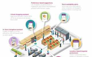 The retailer's guide to AI-driven store transformation