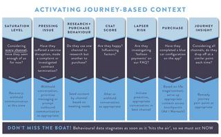 Why context is key to understanding the customer journey