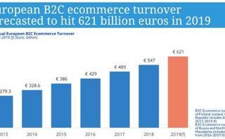 Ecommerce in Europe: €621 billion in 2019