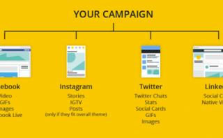 How to run a successful cross-platform social media campaign