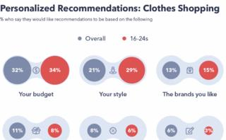 The future of personalization in ecommerce