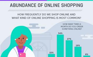 Online vs