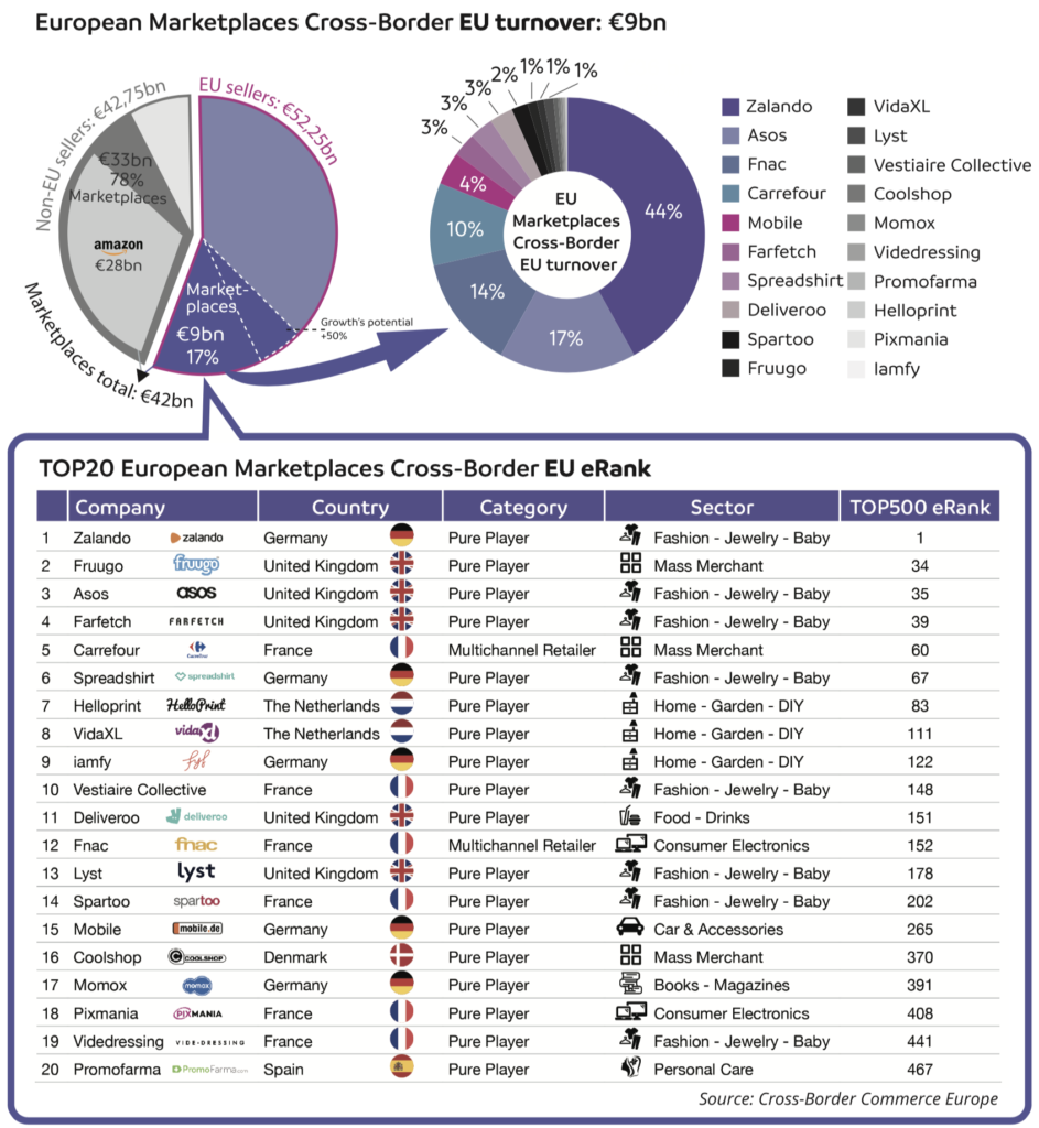 TOP 20 marketplaces in Europe