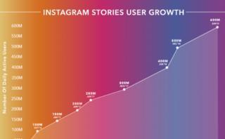 Trends shaping social media in 2019