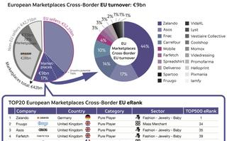"Cross-Border Commerce Europe launches the first edition of the ""Top 20 Marketplaces Cross-Border Europe"""