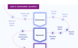 Guide to consumer journey mapping: How to analyze the path to purchase