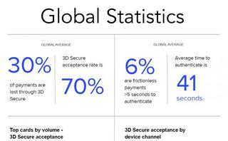 Worldwide trends in increasing payment regulation and 3D Secure 2