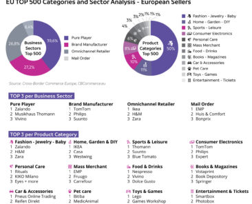 top500-categories-sectors