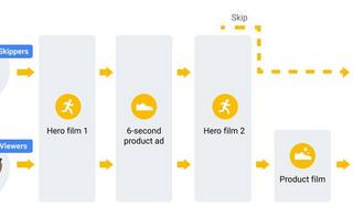 How to create a product story that unfolds over time — and drives results