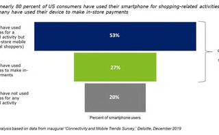 Mobile shopping and payment trends