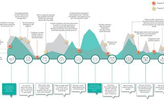 4 Customer journey maps and why you might need them all