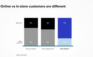 Data shows online behavior doesn't predict in-store results