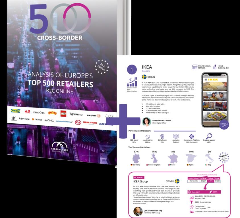 Retailer Package: Top 500 Cross-Border Analysis Report & Directory 2021