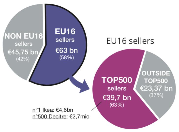 eu16 vs non-eu16 sellers turnover