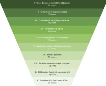 sustainable marketplaces kpi