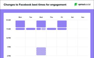 The best times to post on social media during COVID-19