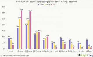 How customers use online reviews