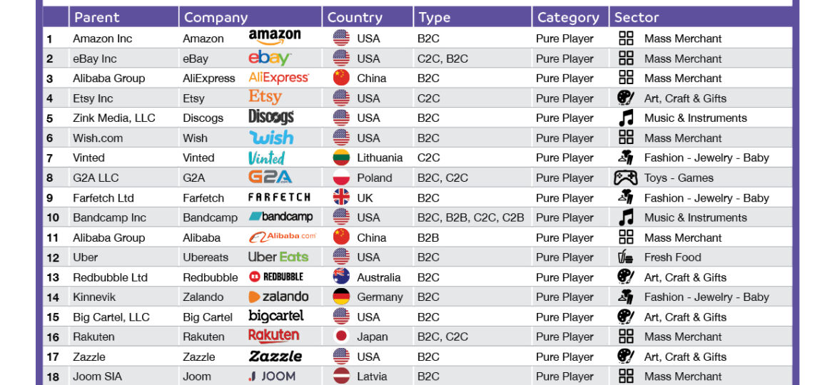top 100 marketplaces in europe