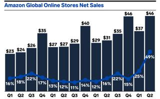 """Amazon Luxury Stores reactions ranged from the """"empire-has-fallen"""" to """"who-cares"""""""