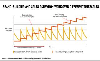 The wrong and the real of marketing effectiveness
