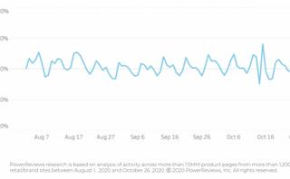 Market trends snapshot - November 2020