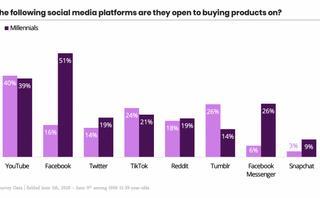 The social platforms Gen Z & Millennials are open to shopping on