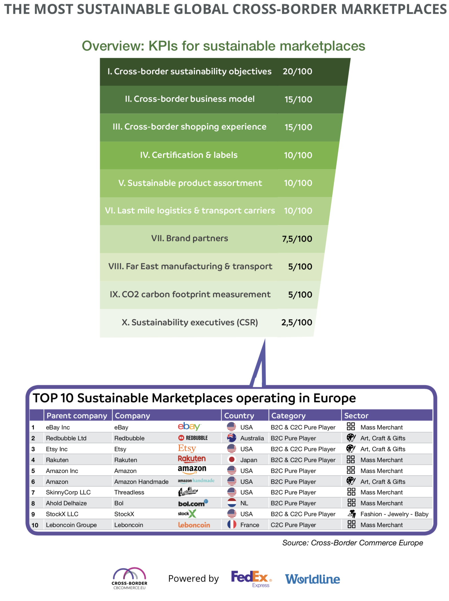 kpis top 100 sustainable marketplaces