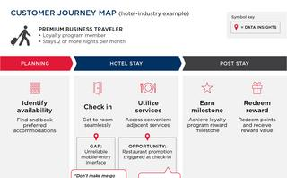 Using data to enhance your customer journey maps
