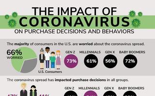 Coronavirus: Majority of consumers prefer shopping online