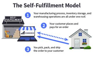 eCommerce fulfillment: 3 strategies to fulfill online orders