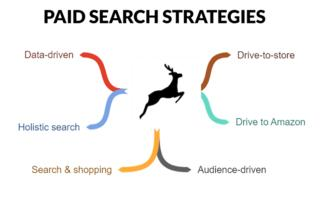 Paid search strategies in 2021