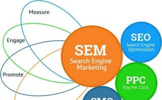 The relation between ecommerce, SEO and SEM