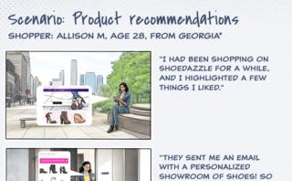 What shoppers really want from personalized marketing