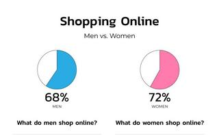 Who runs online shopping? Men vs women