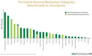 The a16z Marketplace 100: 2021