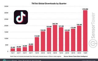 Top 20 TikTok statistics: Key facts, figures & data [2021]