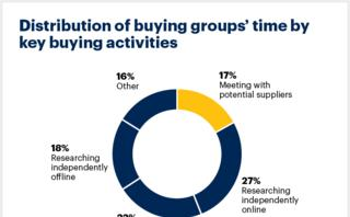 Future of sales 2025: Why B2B sales needs a digital-first approach