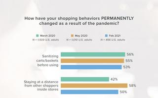 How is the pandemic changing shopper habits?