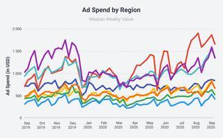 Social commerce is set to skyrocket as brands truly digitalize